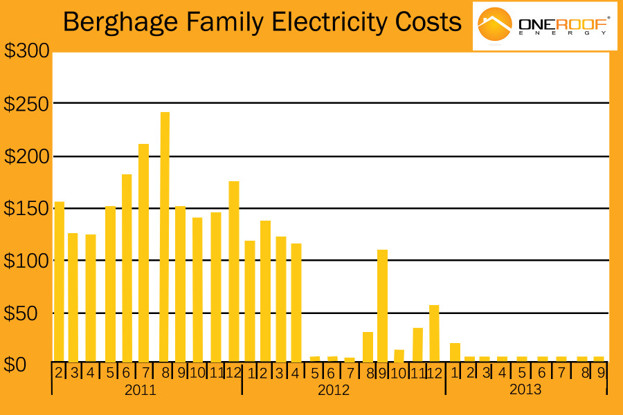 Solar-Panel-Savings-OneRoof-Energy-e1407887470716